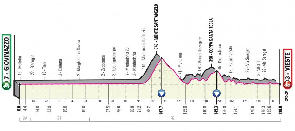 Marchiodoc - 9 tappa Giro d'Italia